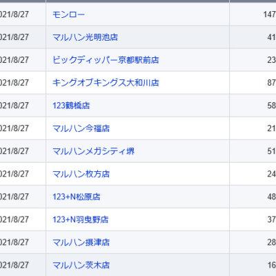 【関西】前日差枚ランキング 2021/8/27(金)