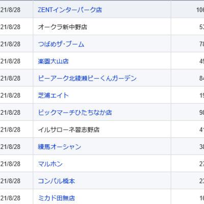 【関東】2021/8/28(土)出したお店まとめ