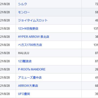 【関西】前日差枚ランキング 2021/8/28(土)