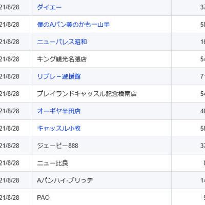 【中部】前日ランキング 2021/8/28(土)