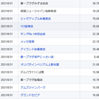 【関東】2021/8/31(火)出したお店まとめ