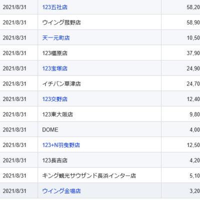 【関西】前日差枚ランキング 2021/8/31(火)