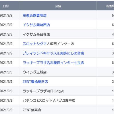 【中部】前日ランキング 2021/9/9(木)