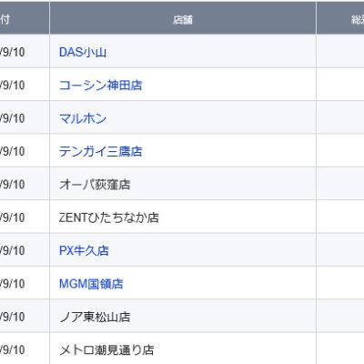 【関東】2021/9/10(金)出したお店まとめ