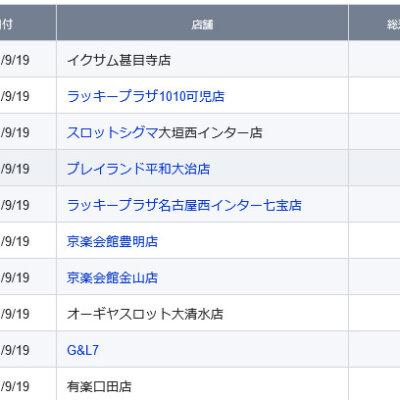 【中部】前日ランキング 2021/9/19(日)