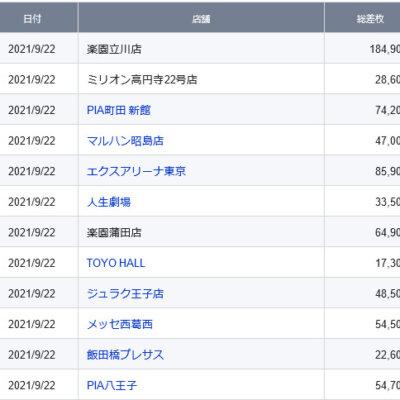 【関東】2021/9/22(水)出したお店まとめ