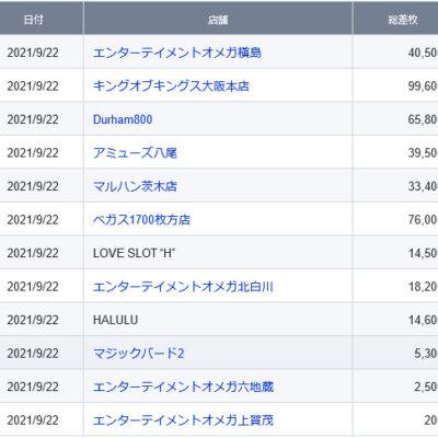 【関西】前日差枚ランキング 2021/9/22(水)