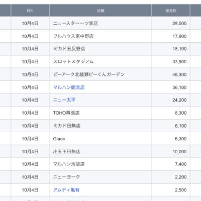 【関東】2021/10/4(月)出したお店まとめ